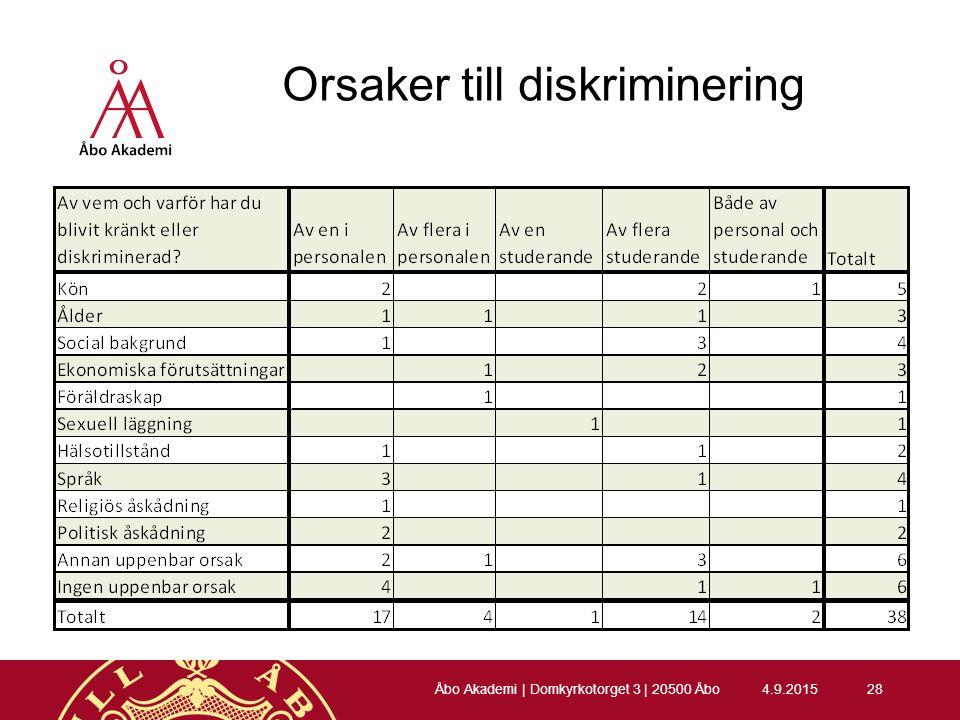 Orsaker till diskriminering 4.9.201528 Åbo Akademi | Domkyrkotorget 3 | 20500 Åbo