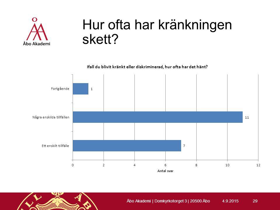 Hur ofta har kränkningen skett 4.9.201529 Åbo Akademi | Domkyrkotorget 3 | 20500 Åbo