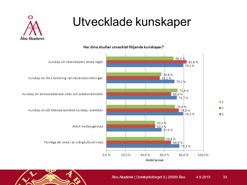 Utvecklade kunskaper 4.9.201533 Åbo Akademi | Domkyrkotorget 3 | 20500 Åbo