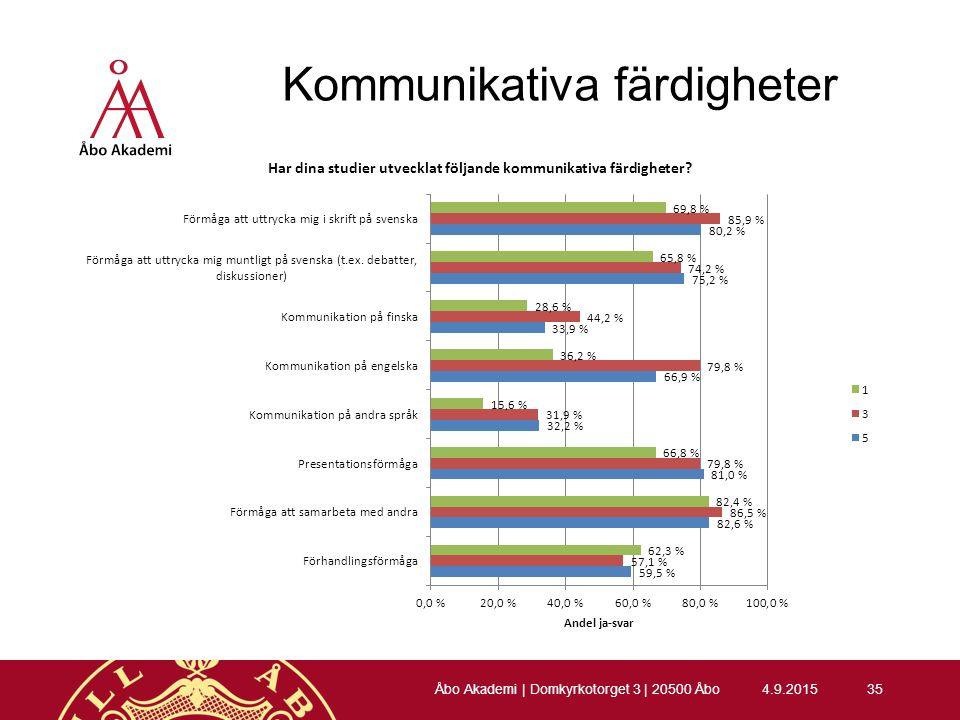 Kommunikativa färdigheter 4.9.201535 Åbo Akademi | Domkyrkotorget 3 | 20500 Åbo