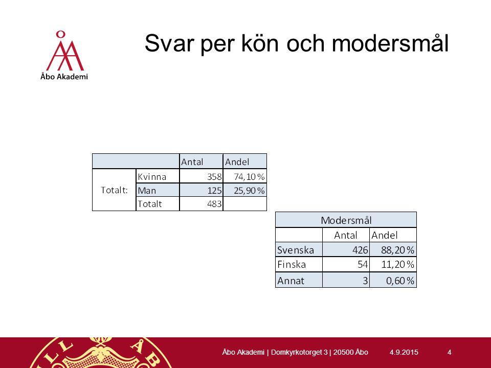Studiemiljö  Studerande anser att det råder god studiemiljö vid Akademin  Få har blivit diskriminerade, men de som blivit det upplever att det inte fått tillräckliga följder då de anmält det  Många anser att de inte kan bedöma ifall det förekommer mobbning vid ämnet 4.9.201525 Åbo Akademi | Domkyrkotorget 3 | 20500 Åbo