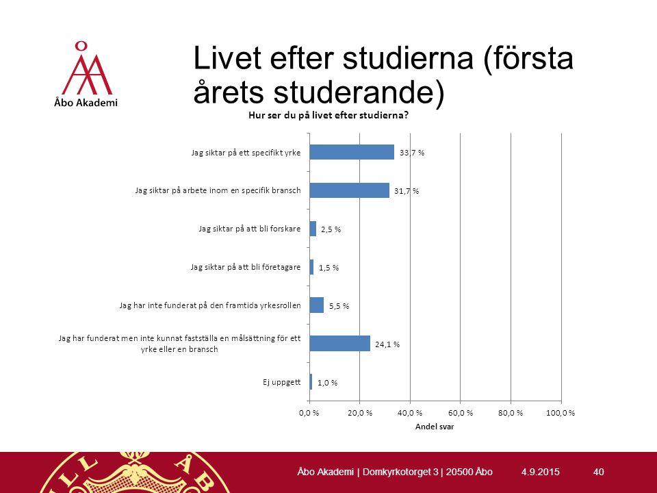 Livet efter studierna (första årets studerande) 4.9.201540 Åbo Akademi | Domkyrkotorget 3 | 20500 Åbo
