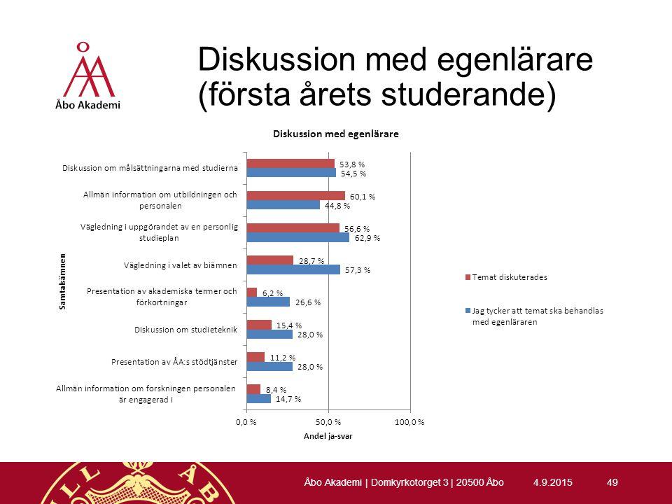 Diskussion med egenlärare (första årets studerande) 4.9.201549 Åbo Akademi | Domkyrkotorget 3 | 20500 Åbo