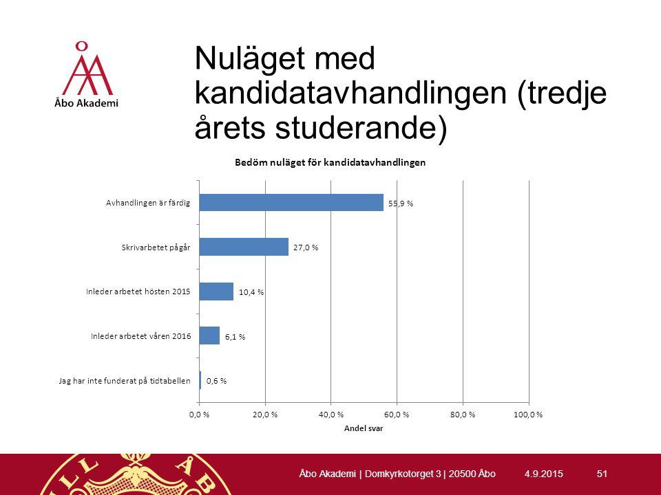 Nuläget med kandidatavhandlingen (tredje årets studerande) 4.9.201551 Åbo Akademi | Domkyrkotorget 3 | 20500 Åbo