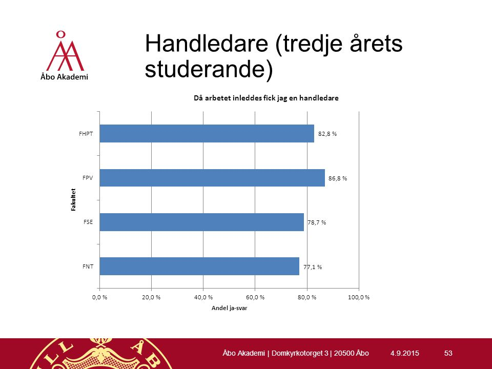 Handledare (tredje årets studerande) 4.9.201553 Åbo Akademi | Domkyrkotorget 3 | 20500 Åbo