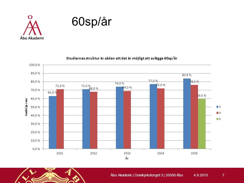 Höstterminen 2015 (tredje årets studerande) 4.9.201538 Åbo Akademi | Domkyrkotorget 3 | 20500 Åbo