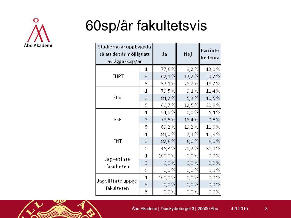 60sp/år fakultetsvis 4.9.20158 Åbo Akademi | Domkyrkotorget 3 | 20500 Åbo