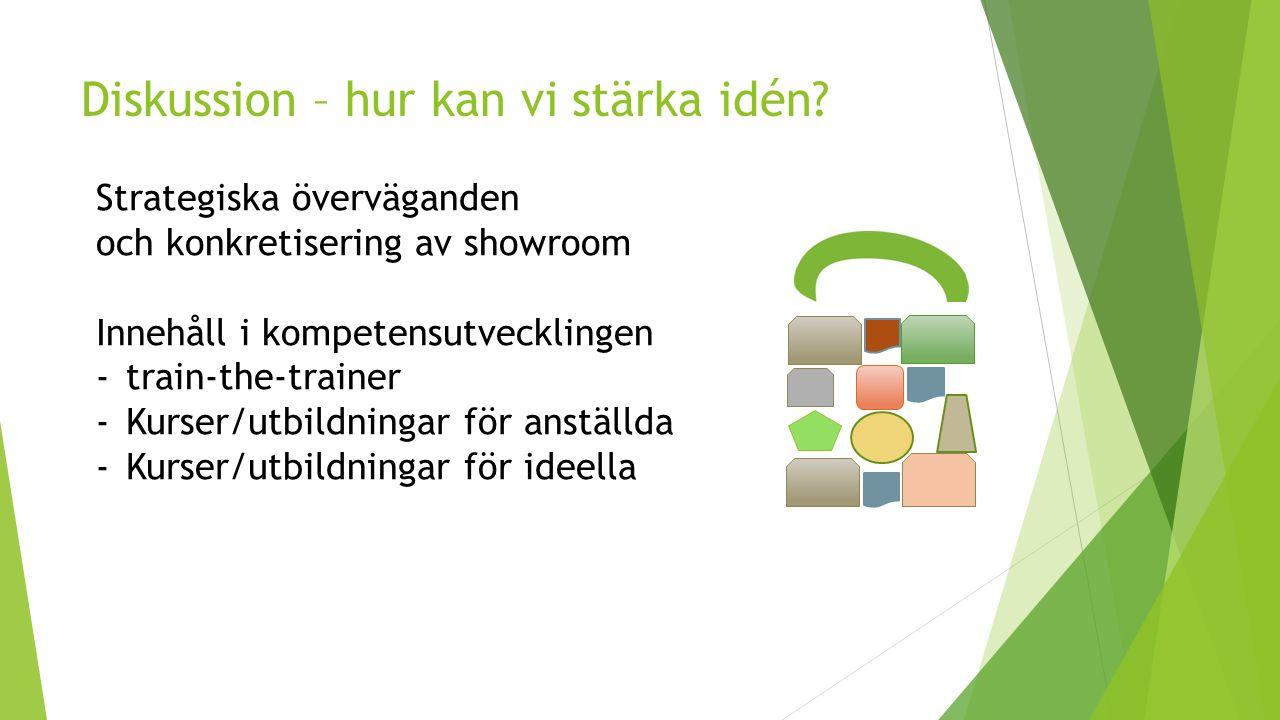 Diskussion – hur kan vi stärka idén? Strategiska överväganden och konkretisering av showroom Innehåll i kompetensutvecklingen -train-the-trainer -Kurs