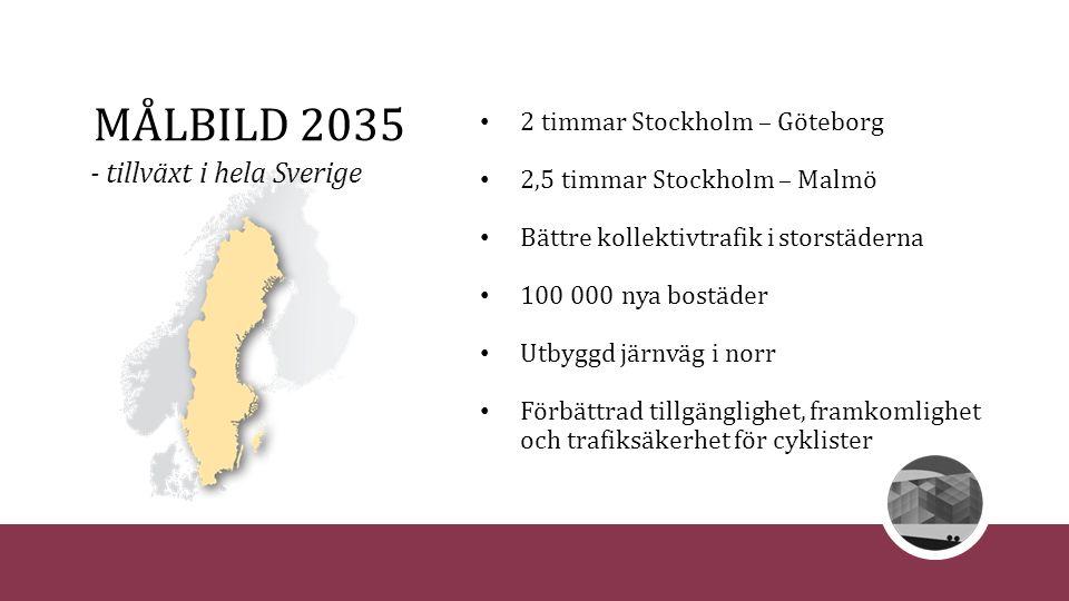 MÅLBILD 2035 2 timmar Stockholm – Göteborg 2,5 timmar Stockholm – Malmö Bättre kollektivtrafik i storstäderna 100 000 nya bostäder Utbyggd järnväg i n