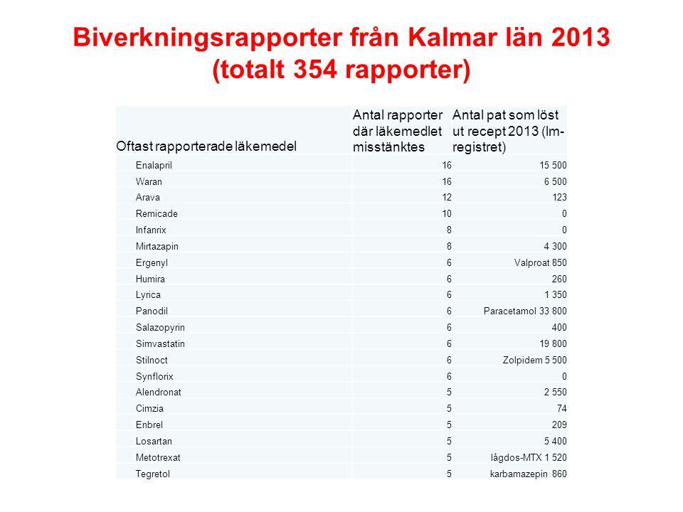 Biverkningsrapporter från Kalmar län 2013 (totalt 354 rapporter) Oftast rapporterade läkemedel Antal rapporter där läkemedlet misstänktes Antal pat so