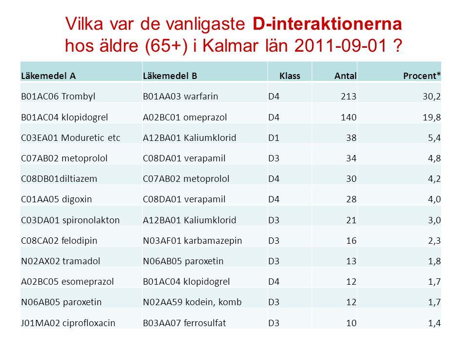Vilka var de vanligaste D-interaktionerna hos äldre (65+) i Kalmar län 2011-09-01 ? Läkemedel ALäkemedel BKlassAntalProcent* B01AC06 TrombylB01AA03 wa