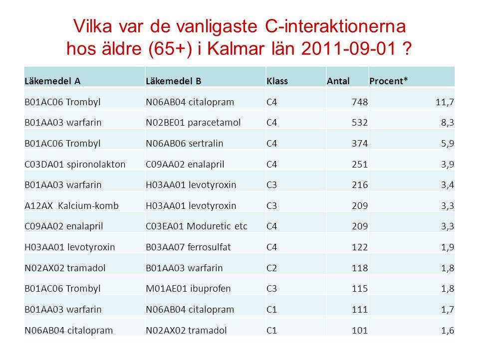 Vilka var de vanligaste C-interaktionerna hos äldre (65+) i Kalmar län 2011-09-01 ? Läkemedel ALäkemedel BKlassAntalProcent* B01AC06 TrombylN06AB04 ci