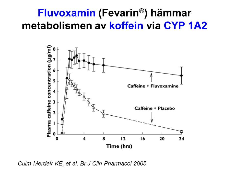 Fluvoxamin (Fevarin ® ) hämmar metabolismen av koffein via CYP 1A2 Culm-Merdek KE, et al. Br J Clin Pharmacol 2005