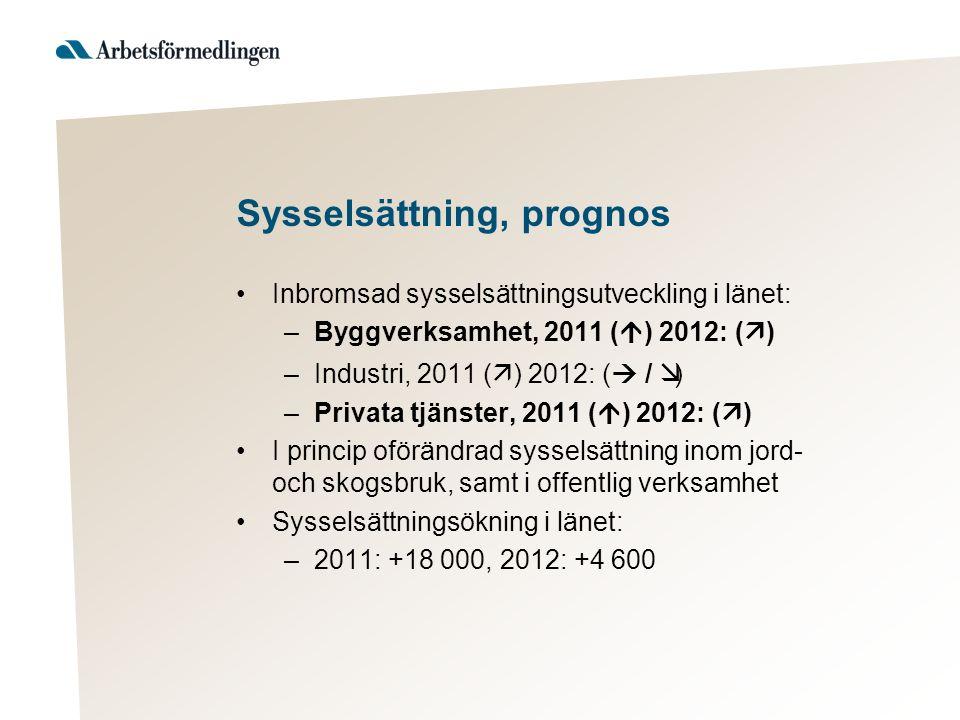 Sysselsättning, prognos Inbromsad sysselsättningsutveckling i länet: –Byggverksamhet, 2011 (  ) 2012: (  ) –Industri, 2011 (  ) 2012: (  /  ) –Privata tjänster, 2011 (  ) 2012: (  ) I princip oförändrad sysselsättning inom jord- och skogsbruk, samt i offentlig verksamhet Sysselsättningsökning i länet: –2011: +18 000, 2012: +4 600