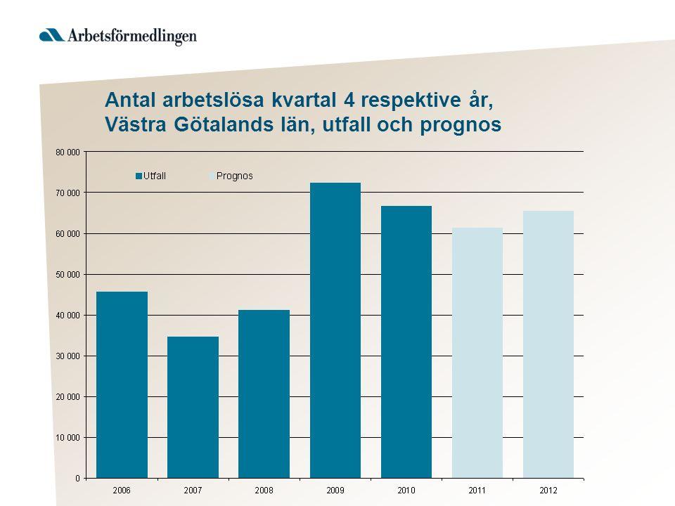 Antal arbetslösa kvartal 4 respektive år, Västra Götalands län, utfall och prognos