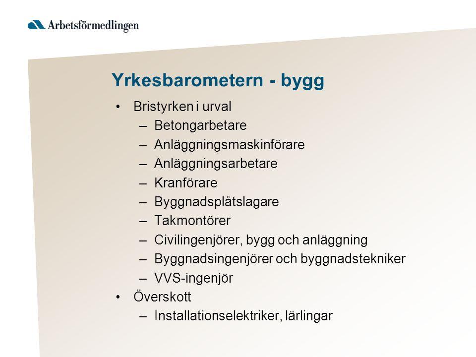 Yrkesbarometern - bygg Bristyrken i urval –Betongarbetare –Anläggningsmaskinförare –Anläggningsarbetare –Kranförare –Byggnadsplåtslagare –Takmontörer