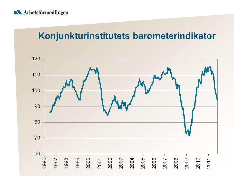 Konjunkturinstitutets barometerindikator