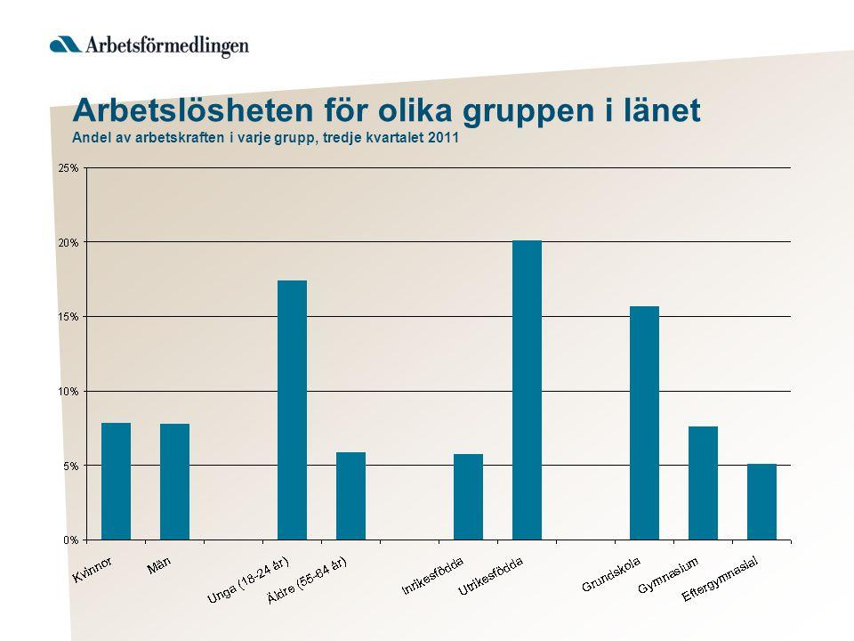 Arbetslösheten för olika gruppen i länet Andel av arbetskraften i varje grupp, tredje kvartalet 2011