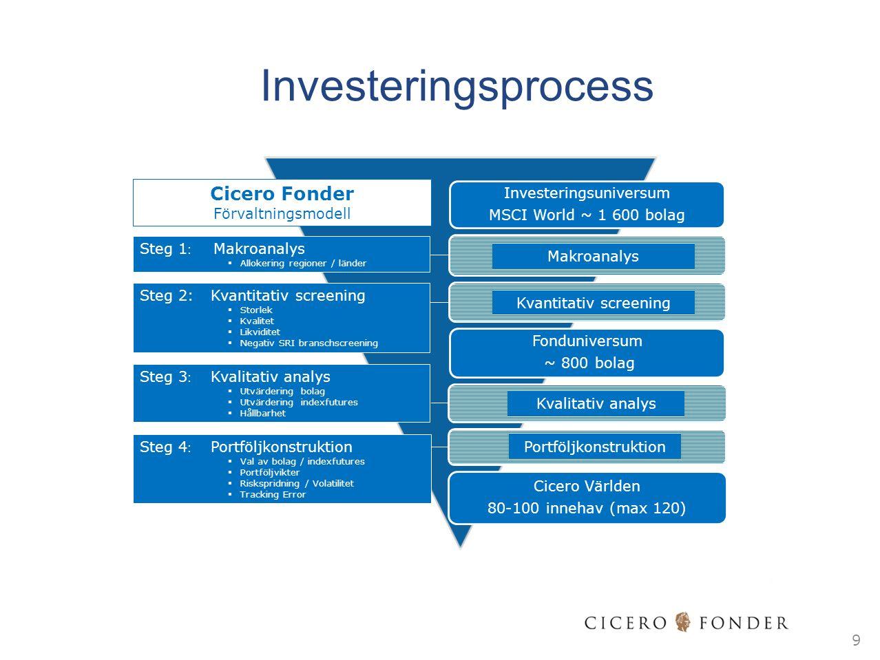 Investeringsprocess Investeringsuniversum OMXPRI ~ 250 bolag Investeringsuniversum MSCI World ~ 1 600 bolag Text Fonduniversum ~ 800 bolag Cicero Världen 80-100 innehav (max 120) Makroanalys Kvalitativ analys Portföljkonstruktion Steg 1 : Makroanalys  Allokering regioner / länder Steg 2: Kvantitativ screening  Storlek  Kvalitet  Likviditet  Negativ SRI branschscreening Steg 4 : Portföljkonstruktion  Val av bolag / indexfutures  Portföljvikter  Riskspridning / Volatilitet  Tracking Error Cicero Fonder Förvaltningsmodell Kvantitativ screening Steg 3 : Kvalitativ analys  Utvärdering bolag  Utvärdering indexfutures  Hållbarhet 9