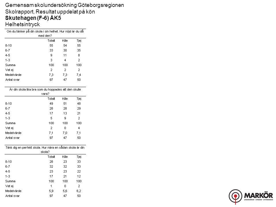 Gemensam skolundersökning Göteborgsregionen Skolrapport, Resultat uppdelat på kön Skutehagen (F-6) ÅK5 Helhetsintryck