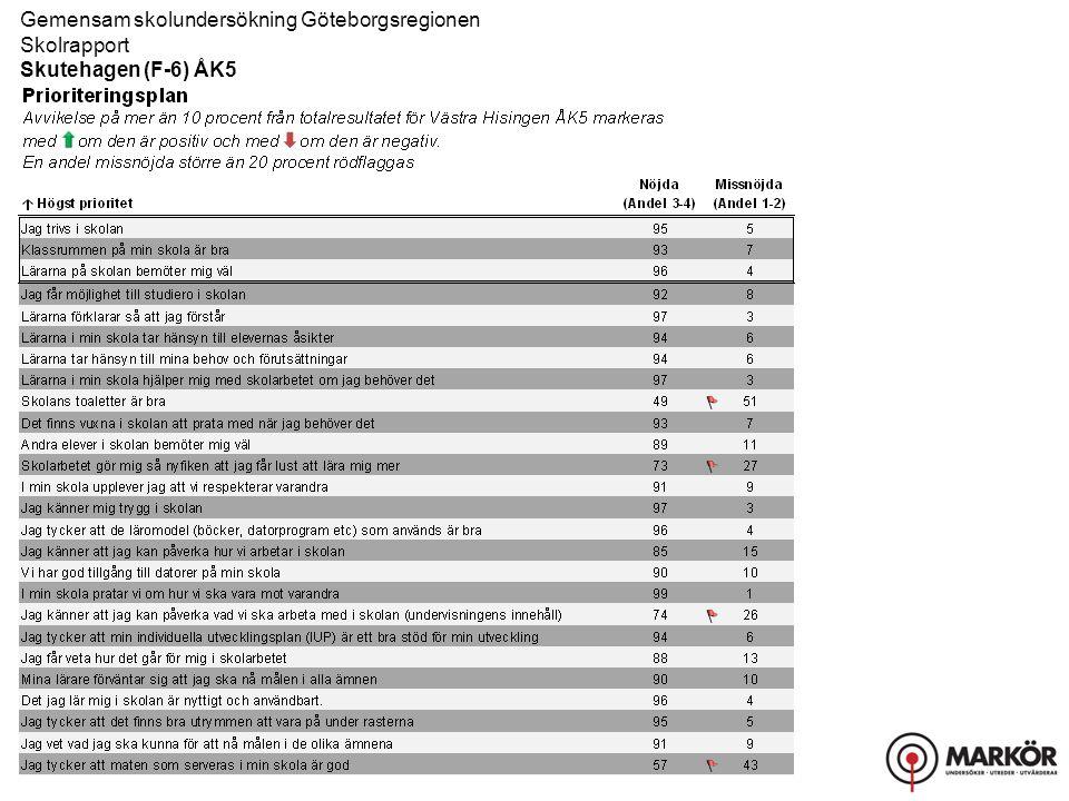 Gemensam skolundersökning Göteborgsregionen Skolrapport Skutehagen (F-6) ÅK5