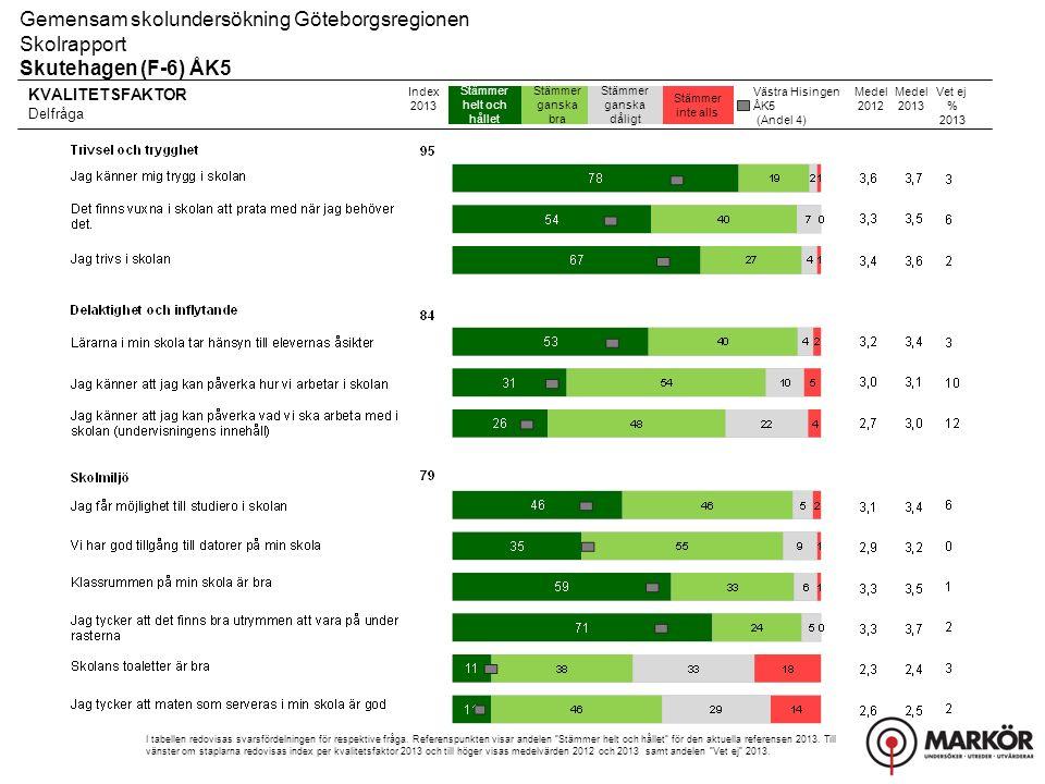 Gemensam skolundersökning Göteborgsregionen Skolrapport, Resultat uppdelat på kön Skutehagen (F-6) ÅK5 Övriga frågor