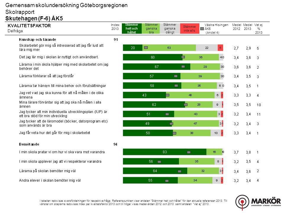 KVALITETSFAKTOR Delfråga Stämmer helt och hållet Stämmer ganska bra Stämmer ganska dåligt Stämmer inte alls Gemensam skolundersökning Göteborgsregionen Skolrapport Skutehagen (F-6) ÅK5 Index 2013 I tabellen redovisas svarsfördelningen för respektive fråga.