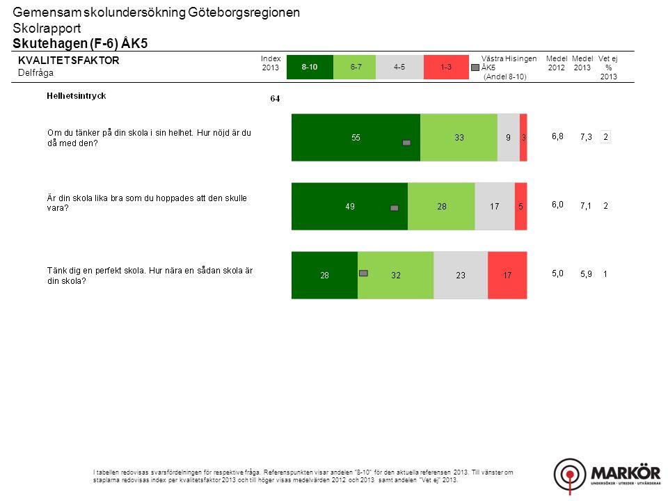 KVALITETSFAKTOR Delfråga 8-106-74-51-3 Gemensam skolundersökning Göteborgsregionen Skolrapport Skutehagen (F-6) ÅK5 Index 2013 I tabellen redovisas sv