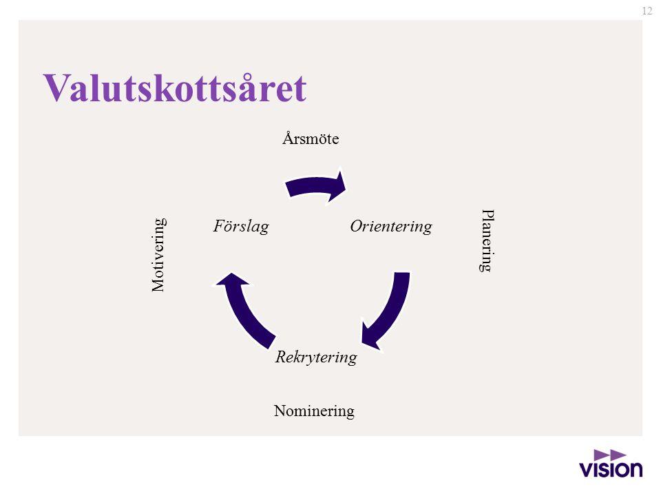 12 Orientering Rekrytering Förslag Valutskottsåret Årsmöte Planering Nominering Motivering