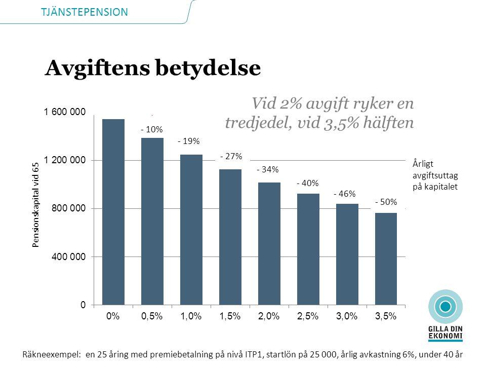 TJÄNSTEPENSION - 10% - 19% - 27% - 34% - 40% - 46% - 50% Pensionskapital vid 65 Årligt avgiftsuttag på kapitalet Räkneexempel: en 25 åring med premieb