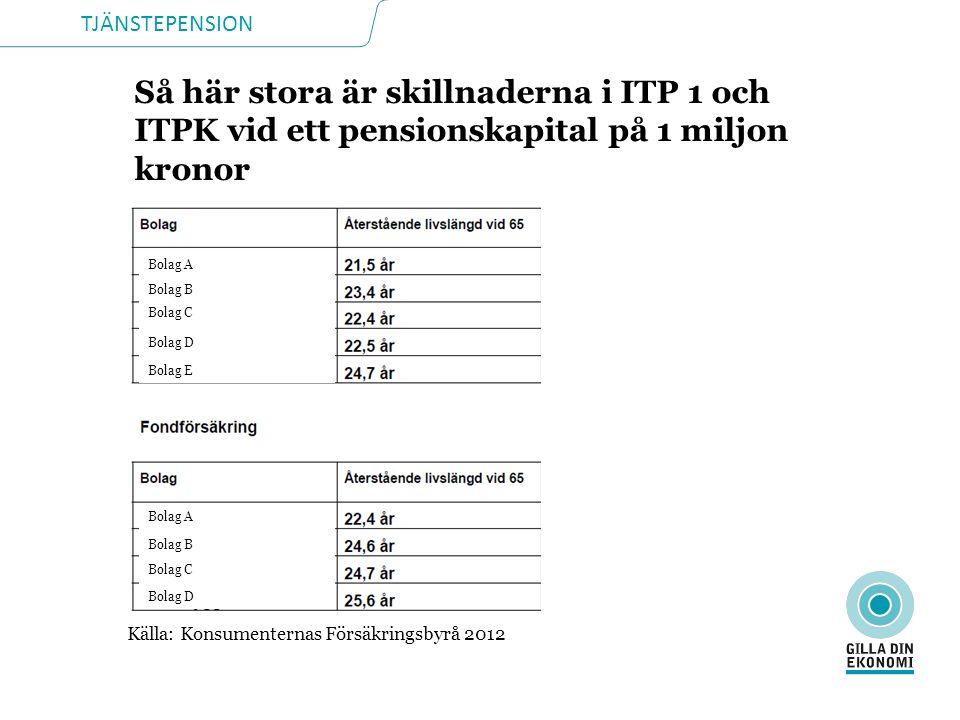 Så här stora är skillnaderna i ITP 1 och ITPK vid ett pensionskapital på 1 miljon kronor Källa: Konsumenternas Försäkringsbyrå 2012 Bolag A Bolag B Bo