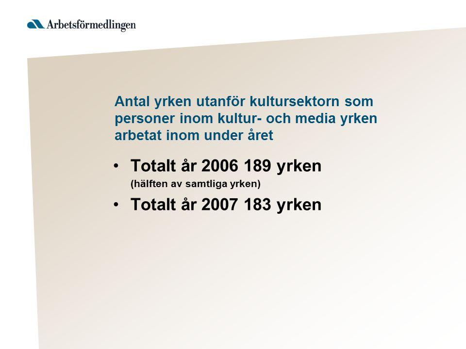 Antal yrken utanför kultursektorn som personer inom kultur- och media yrken arbetat inom under året Totalt år 2006 189 yrken (hälften av samtliga yrken) Totalt år 2007 183 yrken