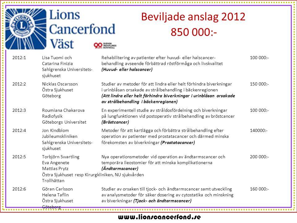 www.lionscancerfond.se Beviljade anslag 2012 850 000:- 2012:1Lisa Tuomi och Rehabilitering av patienter efter huvud- eller halscancer-100 000:- Catari