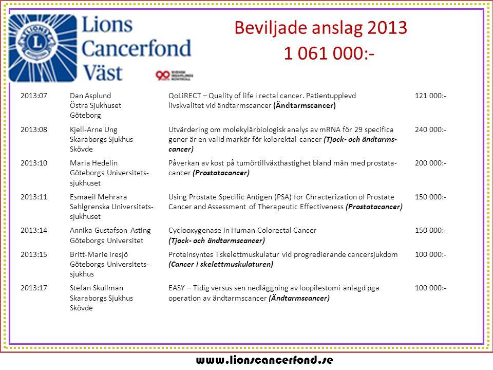 www.lionscancerfond.se Beviljade anslag 2013 1 061 000:- 2013:07Dan AsplundQoLiRECT – Quality of life i rectal cancer. Patientupplevd 121 000:- Östra