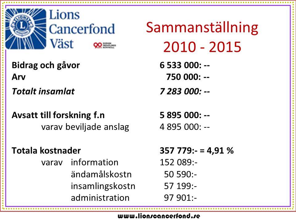 www.lionscancerfond.se Sammanställning 2010 - 2015 Bidrag och gåvor6 533 000: -- Arv 750 000: -- Totalt insamlat7 283 000: -- Avsatt till forskning f.