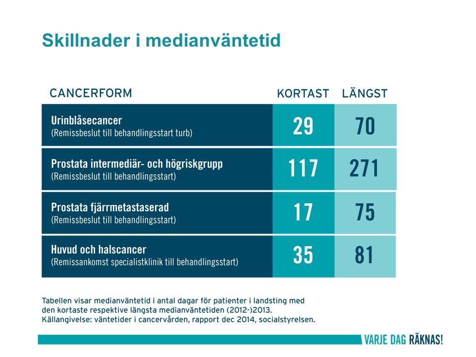 Förebild i danska pakkeforløb Kortare väntetider Förbättrad samverkan Nöjdare patienter och medarbetare Vårdförlopp i Sverige Fem första införs under 2015 10 – 13 tas fram 2015 för införande under 2016 Bygger på innehållet i de nationella vårdprogrammen Arbetas fram av utvidgade vårdprogramgrupper Standardiserade vårdförlopp
