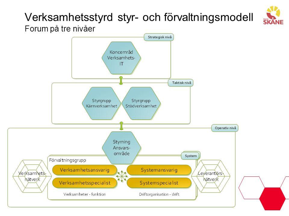 Verksamhetsstyrd styr- och förvaltningsmodell Forum på tre nivåer