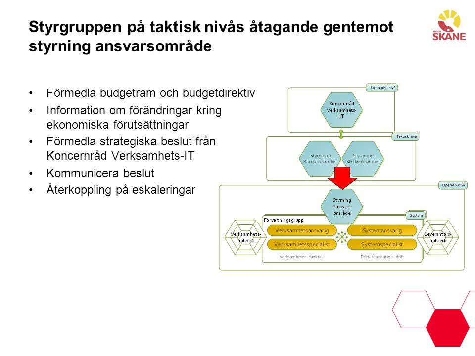 Styrgruppen på taktisk nivås åtagande gentemot styrning ansvarsområde Förmedla budgetram och budgetdirektiv Information om förändringar kring ekonomis