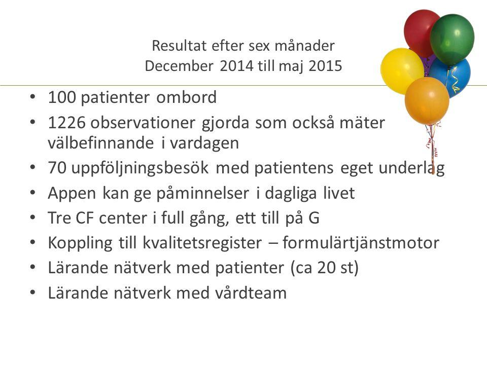 100 patienter ombord 1226 observationer gjorda som också mäter välbefinnande i vardagen 70 uppföljningsbesök med patientens eget underlag Appen kan ge