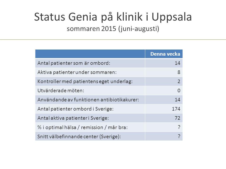 Status Genia på klinik i Uppsala sommaren 2015 (juni-augusti) Denna vecka Antal patienter som är ombord:14 Aktiva patienter under sommaren:8 Kontroller med patientens eget underlag:2 Utvärderade möten:0 Användande av funktionen antibiotikakurer:14 Antal patienter ombord i Sverige:174 Antal aktiva patienter i Sverige:72 % i optimal hälsa / remission / mår bra:.