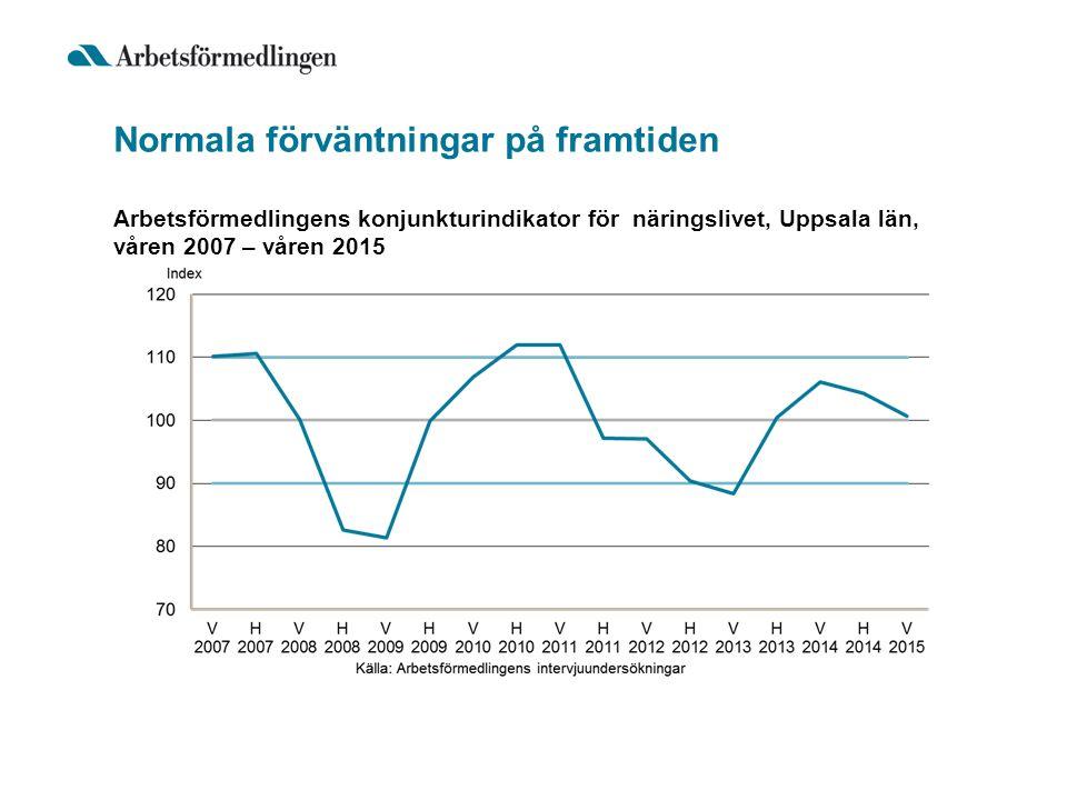 Normala förväntningar på framtiden Arbetsförmedlingens konjunkturindikator för näringslivet, Uppsala län, våren 2007 – våren 2015
