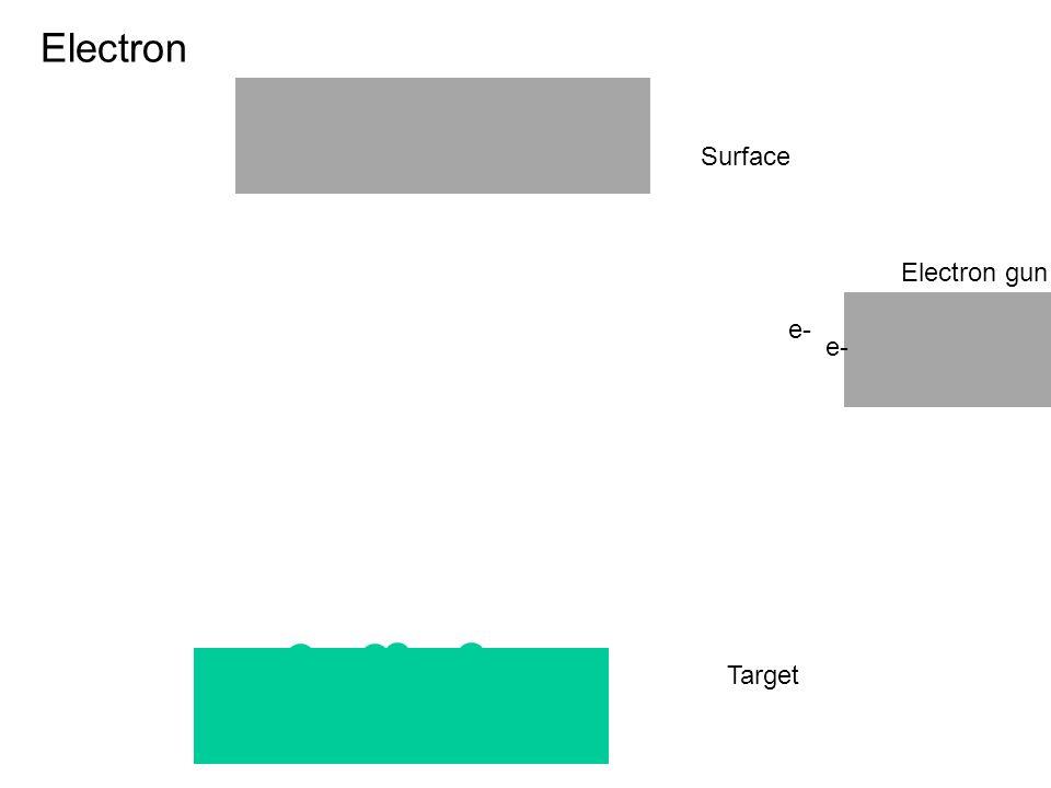 Target Electron Surface e- Electron gun e-