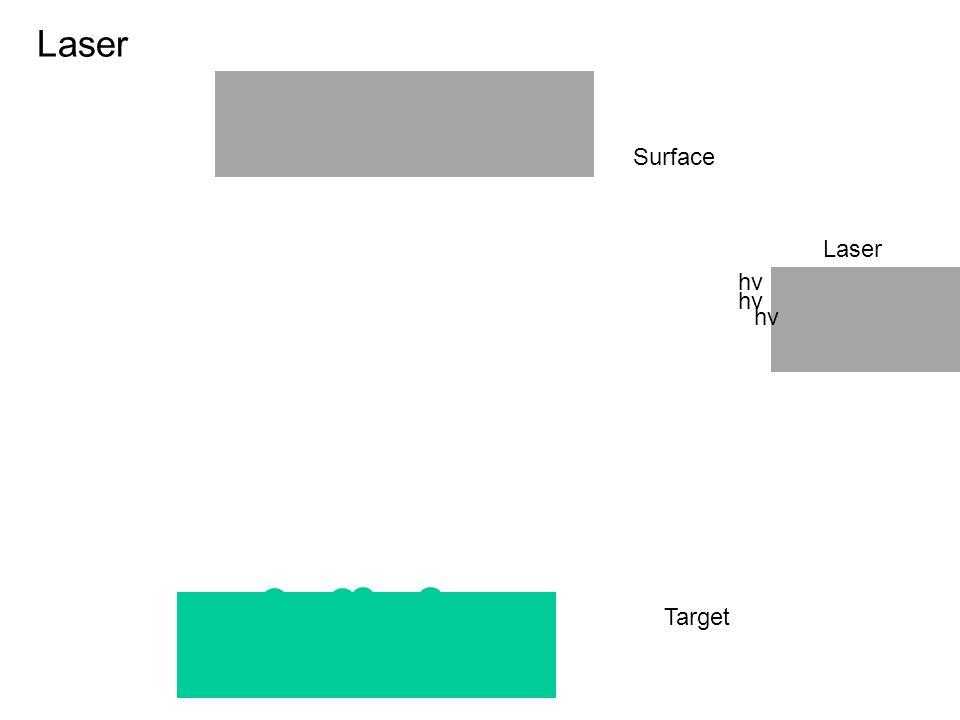Target Laser Surface hv Laser hv