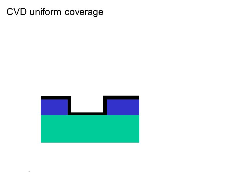 CVD uniform coverage