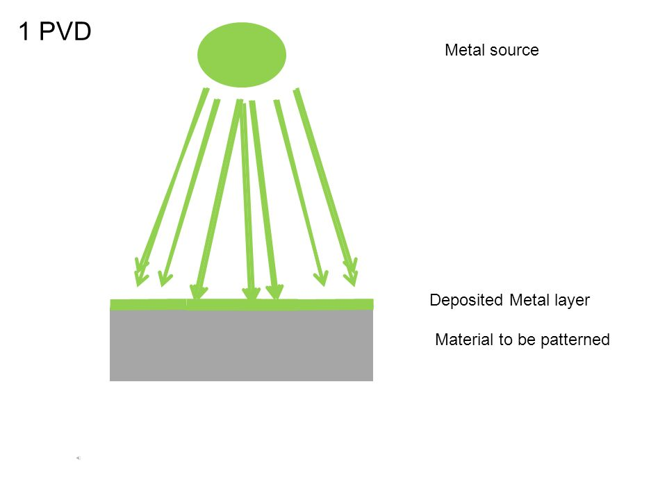 1 PVD Material to be patterned Metal source Deposited Metal layer