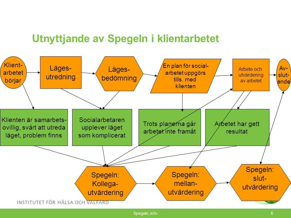 Struktur Individens synvinkel, analys av det egna arbetet, gestaltning av stödbehov 1.