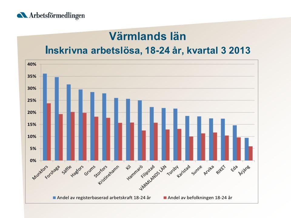 Värmlands län I nskrivna arbetslösa, 18-24 år, kvartal 3 2013