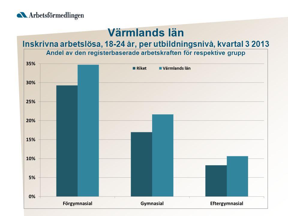 Värmlands län Inskrivna arbetslösa, 18-24 år, per utbildningsnivå, kvartal 3 2013 Andel av den registerbaserade arbetskraften för respektive grupp