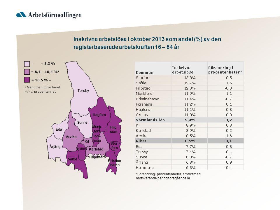 Torsby Hagfors Filip- stad Sunne Arvika Eda Årjäng Säffle Kil Karlstad Stor- fors Kristine- hamn Munk- fors Fors- haga Hammarö Grums 1 Genomsnitt för länet +/- 1 procentenhet = 10,5 % – = 8,4 – 10,4 % 1 = – 8,3 % *Förändring i procentenheter jämfört med motsvarande period föregående år Inskrivna arbetslösa i oktober 2013 som andel (%) av den registerbaserade arbetskraften 16 – 64 år