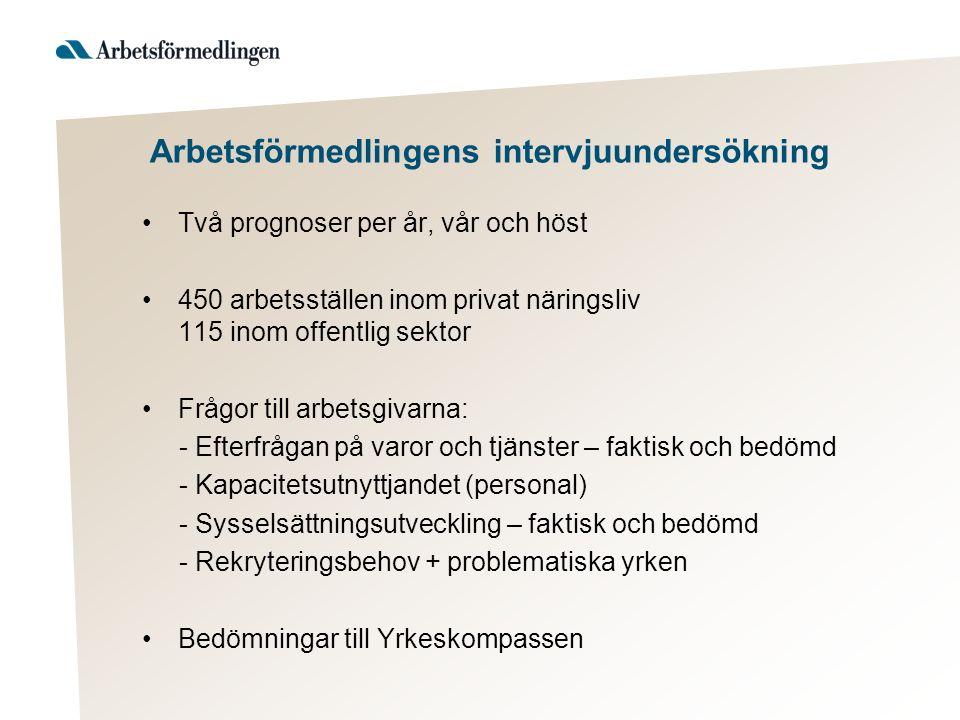 Värmlands län Utsikter för ett urval yrken